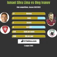 Ismael Silva Lima vs Oleg Ivanov h2h player stats