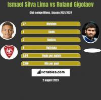 Ismael Silva Lima vs Roland Gigolaev h2h player stats