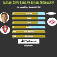 Ismael Silva Lima vs Anton Zinkovskiy h2h player stats