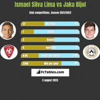 Ismael Silva Lima vs Jaka Bijol h2h player stats