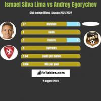 Ismael Silva Lima vs Andrey Egorychev h2h player stats