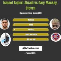 Ismael Tajouri-Shradi vs Gary Mackay-Steven h2h player stats