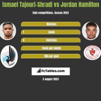 Ismael Tajouri-Shradi vs Jordan Hamilton h2h player stats