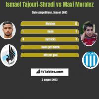 Ismael Tajouri-Shradi vs Maxi Moralez h2h player stats