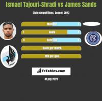 Ismael Tajouri-Shradi vs James Sands h2h player stats