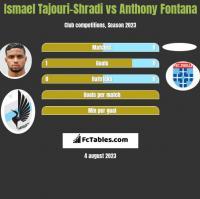 Ismael Tajouri-Shradi vs Anthony Fontana h2h player stats