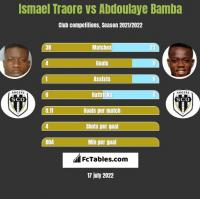 Ismael Traore vs Abdoulaye Bamba h2h player stats