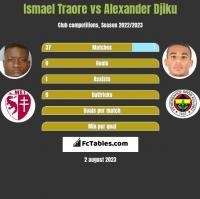 Ismael Traore vs Alexander Djiku h2h player stats