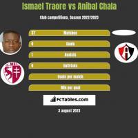 Ismael Traore vs Anibal Chala h2h player stats