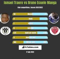 Ismael Traore vs Bruno Ecuele Manga h2h player stats