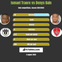 Ismael Traore vs Denys Bain h2h player stats
