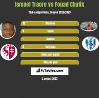Ismael Traore vs Fouad Chafik h2h player stats