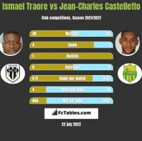 Ismael Traore vs Jean-Charles Castelletto h2h player stats