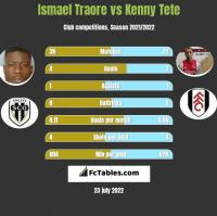 Ismael Traore vs Kenny Tete h2h player stats