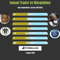 Ismael Traore vs Marquinhos h2h player stats