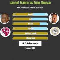 Ismael Traore vs Enzo Ebosse h2h player stats