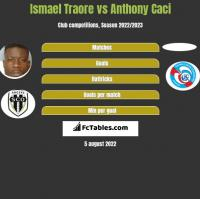 Ismael Traore vs Anthony Caci h2h player stats