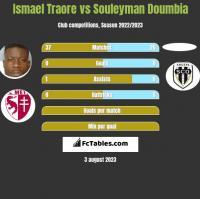 Ismael Traore vs Souleyman Doumbia h2h player stats