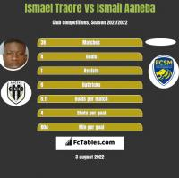 Ismael Traore vs Ismail Aaneba h2h player stats