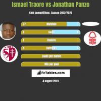 Ismael Traore vs Jonathan Panzo h2h player stats