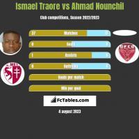 Ismael Traore vs Ahmad Nounchil h2h player stats