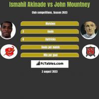 Ismahil Akinade vs John Mountney h2h player stats