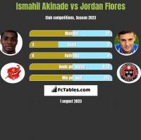 Ismahil Akinade vs Jordan Flores h2h player stats