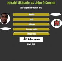 Ismahil Akinade vs Jake O'Connor h2h player stats