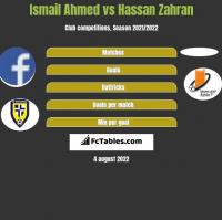 Ismail Ahmed vs Hassan Zahran h2h player stats