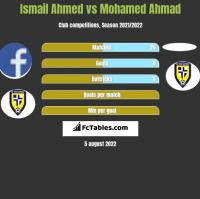 Ismail Ahmed vs Mohamed Ahmad h2h player stats