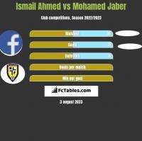Ismail Ahmed vs Mohamed Jaber h2h player stats