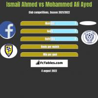 Ismail Ahmed vs Mohammed Ali Ayed h2h player stats