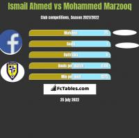 Ismail Ahmed vs Mohammed Marzooq h2h player stats