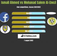 Ismail Ahmed vs Mohanad Salem Al-Enezi h2h player stats