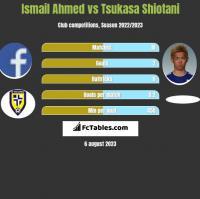 Ismail Ahmed vs Tsukasa Shiotani h2h player stats