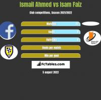 Ismail Ahmed vs Isam Faiz h2h player stats