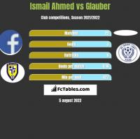 Ismail Ahmed vs Glauber h2h player stats