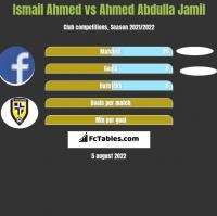 Ismail Ahmed vs Ahmed Abdulla Jamil h2h player stats