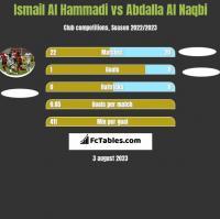 Ismail Al Hammadi vs Abdalla Al Naqbi h2h player stats