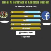 Ismail Al Hammadi vs Abdelaziz Hussain h2h player stats