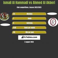 Ismail Al Hammadi vs Ahmed Al Akberi h2h player stats