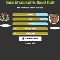 Ismail Al Hammadi vs Ahmed Khalil h2h player stats
