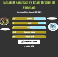 Ismail Al Hammadi vs Khalil Ibrahim Al Hammadi h2h player stats