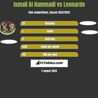 Ismail Al Hammadi vs Leonardo h2h player stats