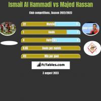 Ismail Al Hammadi vs Majed Hassan h2h player stats