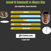Ismail Al Hammadi vs Mauro Diaz h2h player stats