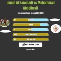 Ismail Al Hammadi vs Mohammad Abdulbasit h2h player stats