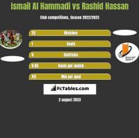 Ismail Al Hammadi vs Rashid Hassan h2h player stats
