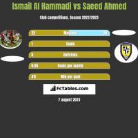 Ismail Al Hammadi vs Saeed Ahmed h2h player stats