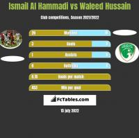 Ismail Al Hammadi vs Waleed Hussain h2h player stats